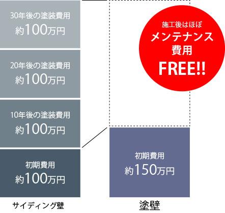 30年間で250万円の差ってホント?