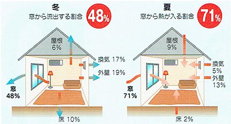 熱損失から見た窓の重要性